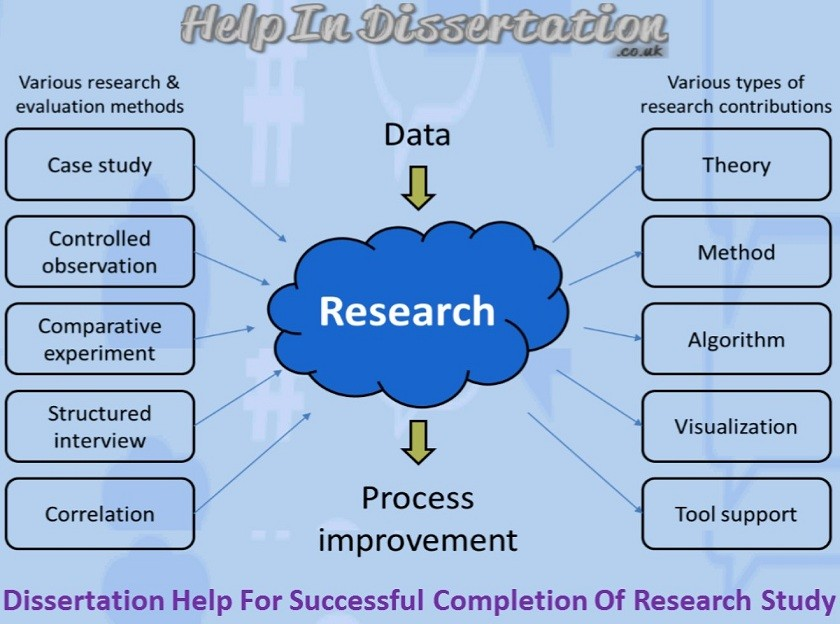 Dissertation Help For Successful Completion Of Research Study