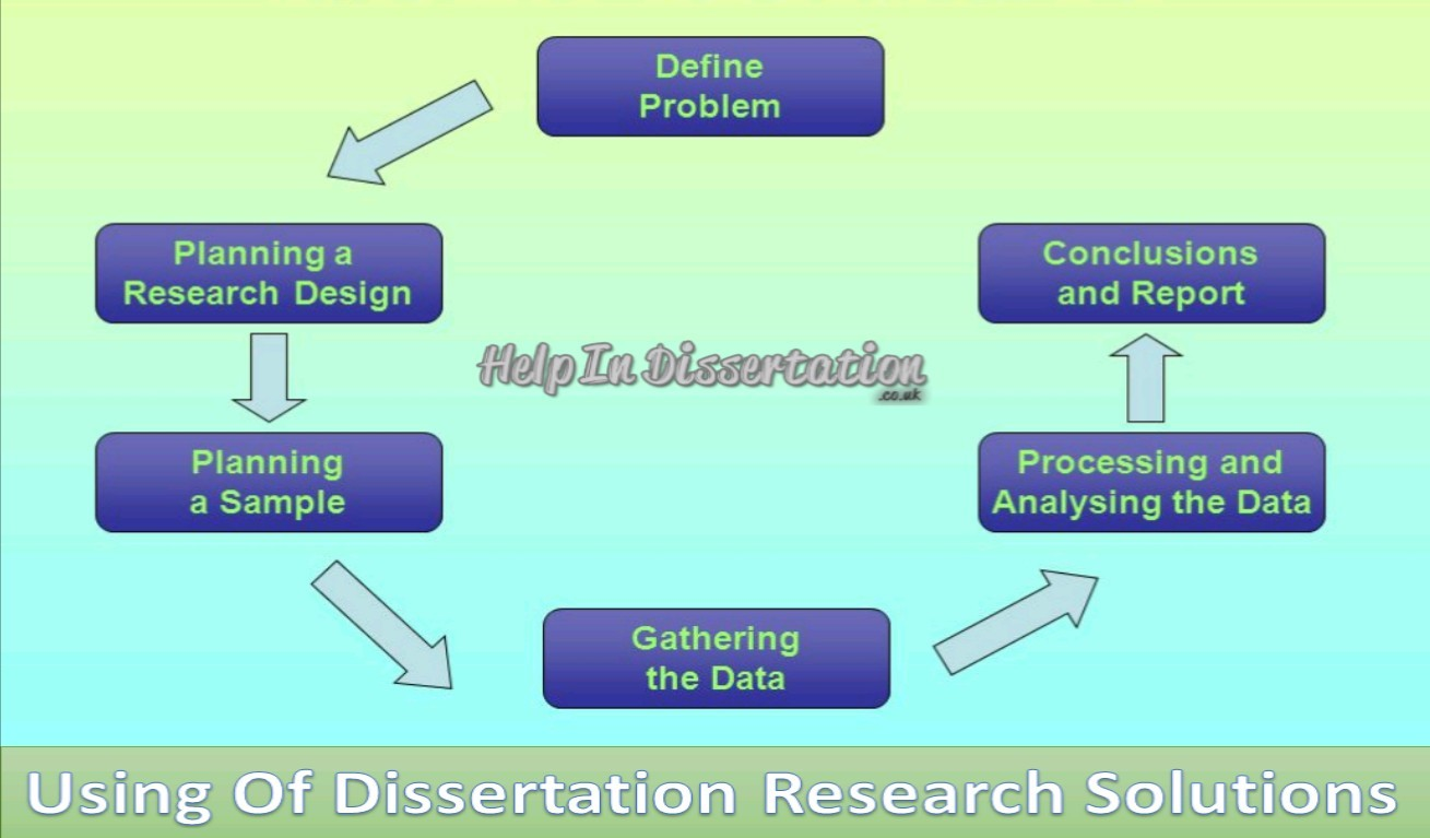 Using Of Dissertation Research Solutions